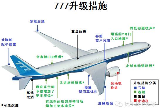 波音公布777升级计划 现有订单只能维持2.7年