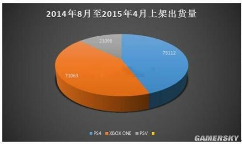 国行主机与游戏销量统计:三国游戏最受欢迎