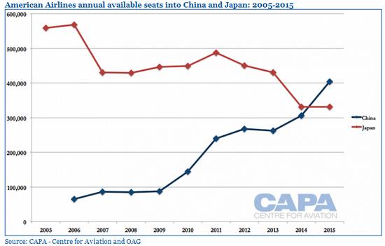 日本潜力有限 美三大航亚洲战略重心转向中国