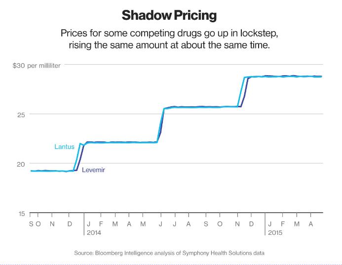 药价过高并非中国特色 美国畅销药物价格逐年走高
