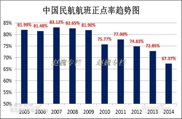 全球航空业准点率排名分析 国内航班表现不佳