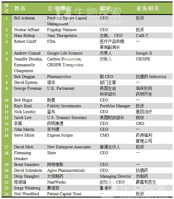 """2015生物制药领域""""最具影响力""""人物 TOP25"""