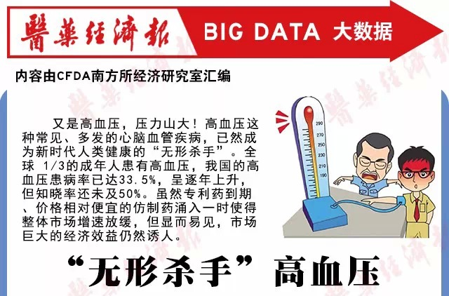 高血压市场有多诱人?来看看药物市场走势