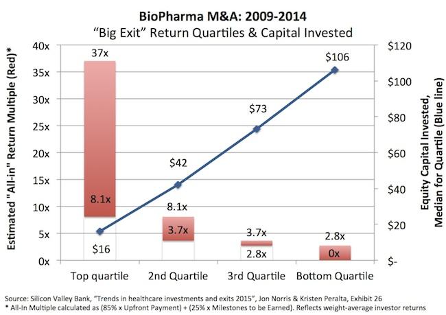 生物制药的IPO和并购:资本效率是投资回报关键