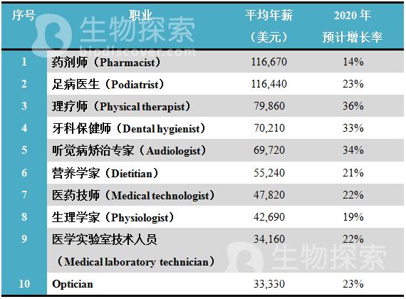 福布斯:2015医疗保健领域十大最佳职业