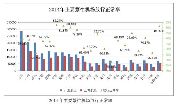 民航局:2014年国航南航川航航班正常率最高