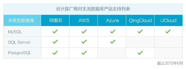 阿里云推RDS for PostgreSQL 支持三大关系型