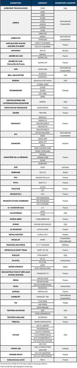 巴黎航展参展飞机全列表 顶级战机同场竞技