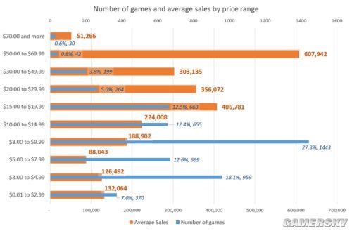 Steam趣味销量统计公开 游戏越贵竟然卖的越好