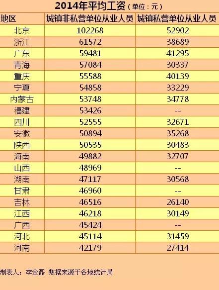【学习大国】2014年平均工资,你是不是又拖了后腿?
