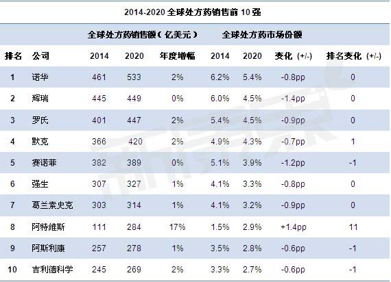 2014-2020全球处方药销售前10强 诺华登顶