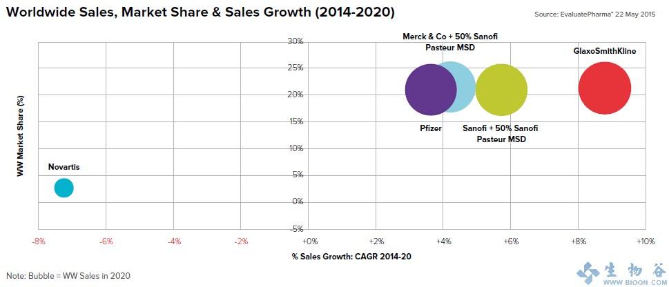 2020年全球疫苗市场将达到$347亿 4大巨头并驾齐驱