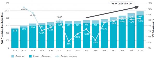 2015年医药市场分析及展望