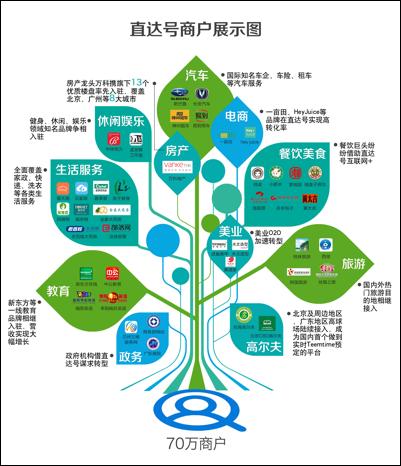 易观:直达号成百度布局O2O生态系统重要环节
