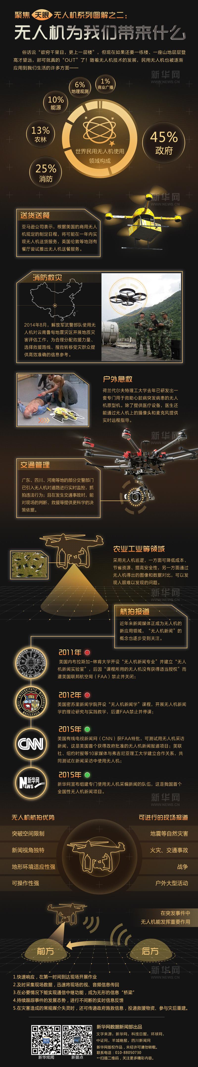 无人机图解系列:一张图看懂无人机带来什么