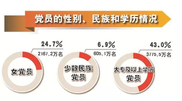 【学习大国】2014年党内统计数据发布,发展党员增幅连续两年低于2%