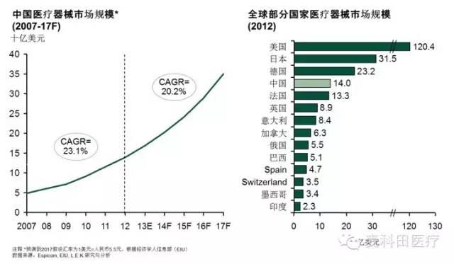 中国医疗器械企业创新的难点在哪里