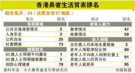 调查:中国香港长者全球最长命 心理健康排第79位