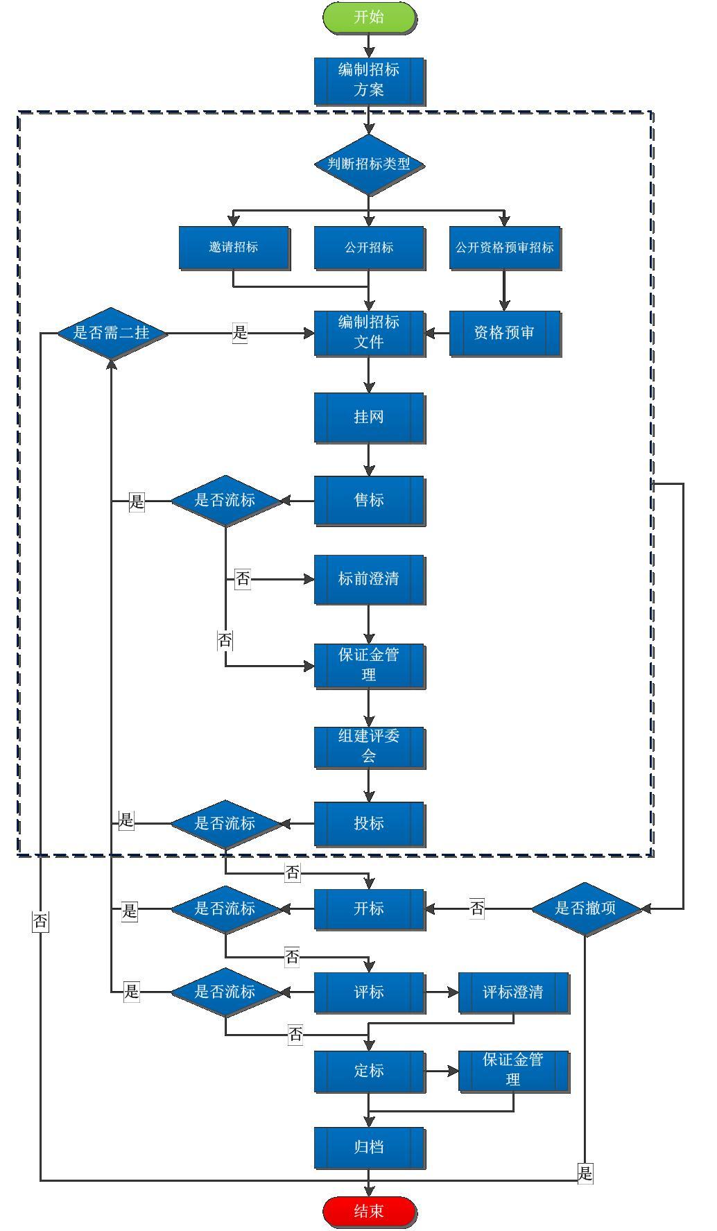 全流程电子招投标交易平台安全防护分析_科技_环球网