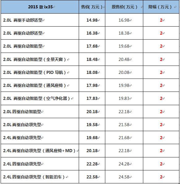 最高3万 北京现代ix35 全新胜达官降