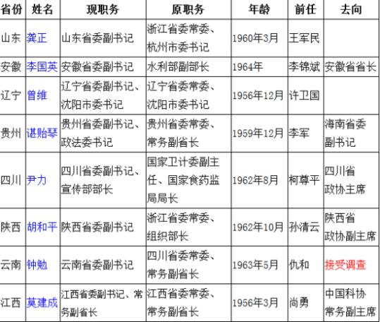 今年8省份专职副书记职务调整 异地调任成常态