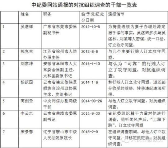 中纪委今年通报21名对抗组织调查干部(图)