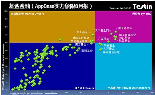 Testin AppBase告诉你基金金融App排行到底哪