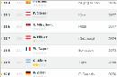 主教练排名:曼萨诺仍居中超第一 斯帅强势上涨