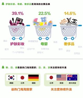360发布Q2海淘行业研究报告 日韩成最热门海