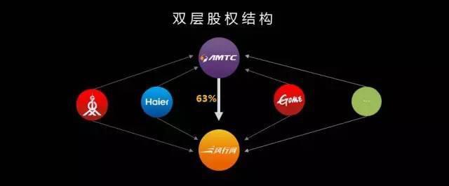 这样一个股权持股结构