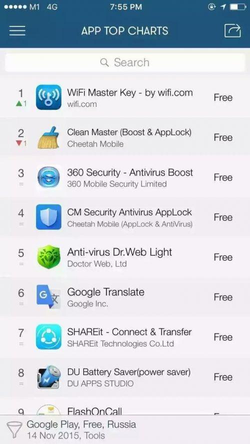 WiFi万能钥匙位列俄罗斯Google Play工具榜第一