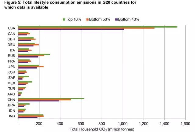 人均碳排放量_人均排放量