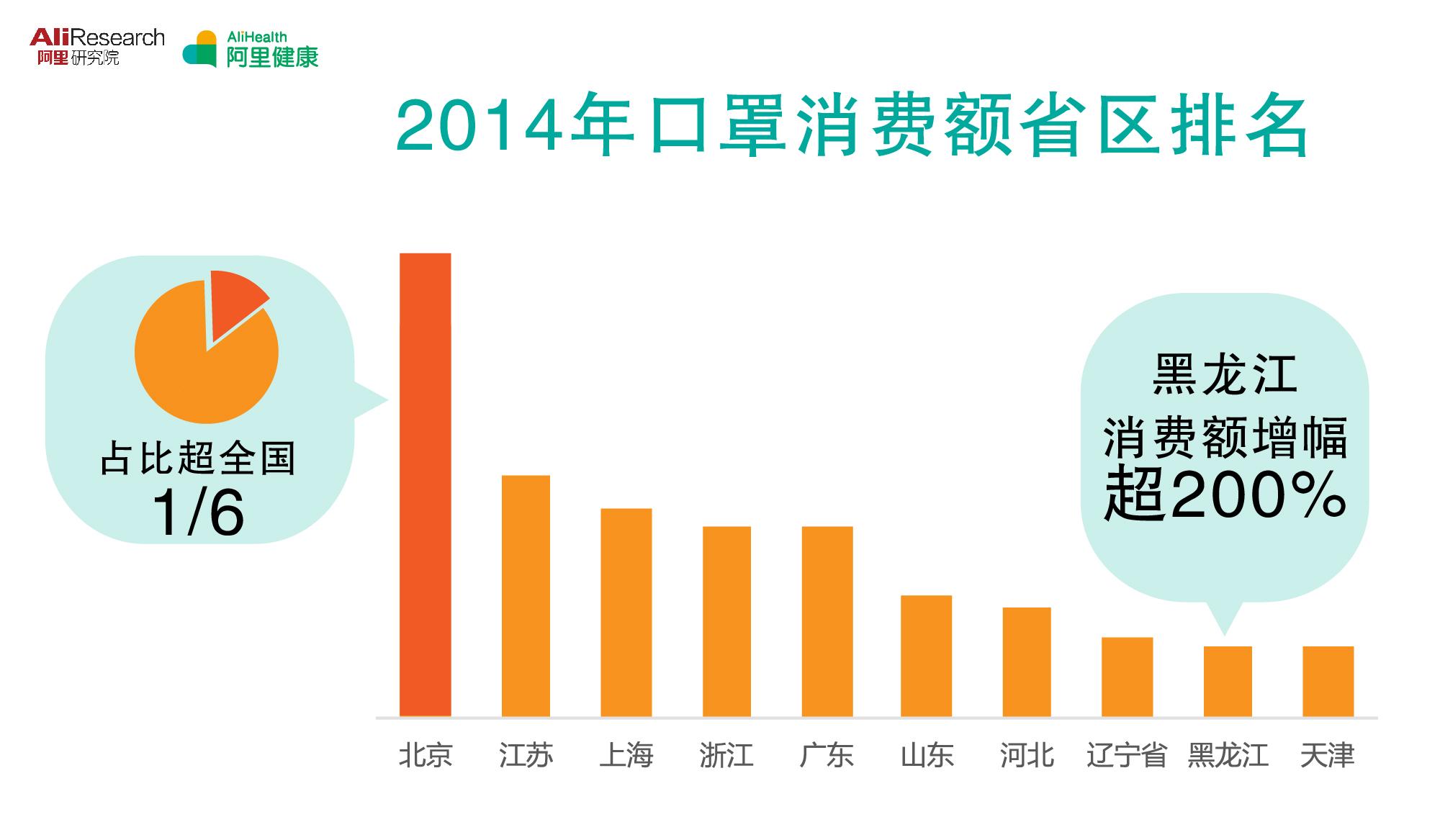 阿里零售平台健康消耗陈述:北京口罩消耗额居首