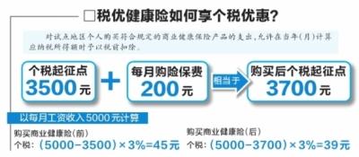 31城市买商业健康险享个税优惠 个税起征点提高200元