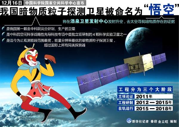 """中国暗物质粒子探测卫星被命名为""""悟空"""""""