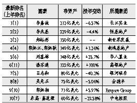 媒体:港资大佬相继撤离 李嘉诚套现近800亿