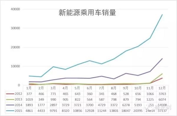 乘联会:2015年新能源乘用车销17.7万 增2倍