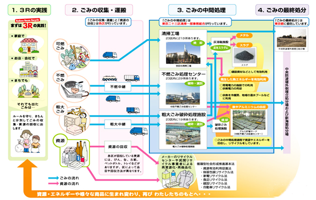 蒋述日本:日本大都市挖掘垃圾能源 变废为宝