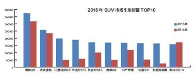 """价格优势突出 中国品牌或将""""称雄""""SUV细分市场"""