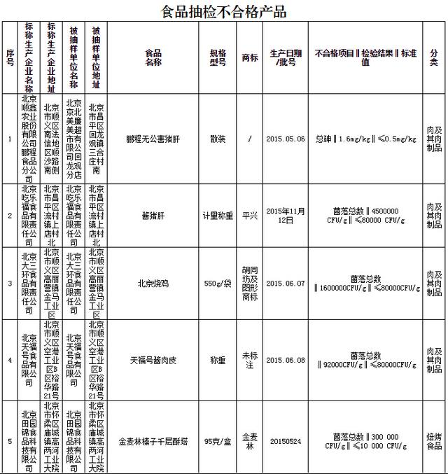 沃尔玛、永辉、乐购等超市活鱼检出违禁物(表)