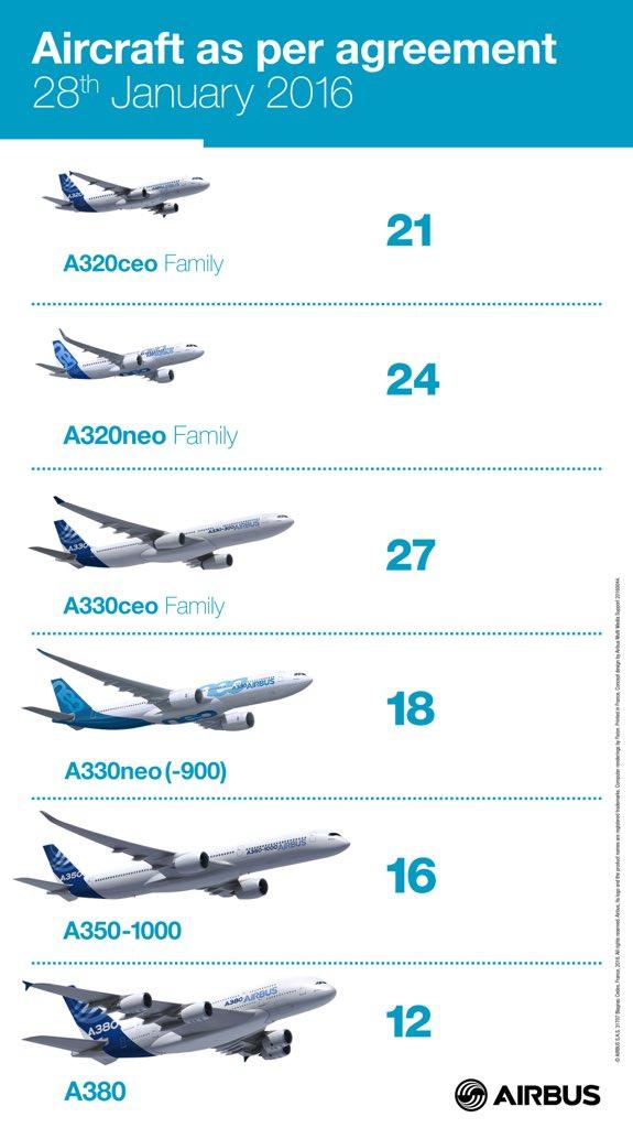 伊朗订购118架空客大飞机 包括12架A380巨无霸