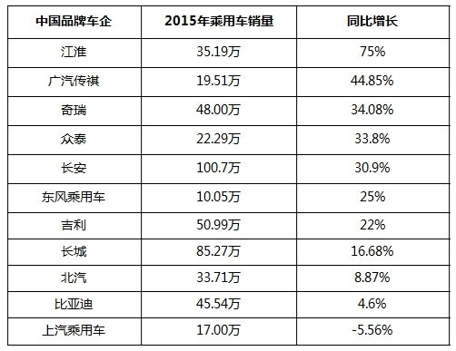 2015哪些车企靠SUV领涨?高增长中国品牌盘点