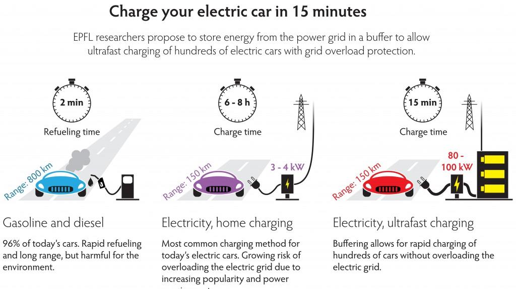 瑞士最新研究:电动汽车快速充电仅需15分钟