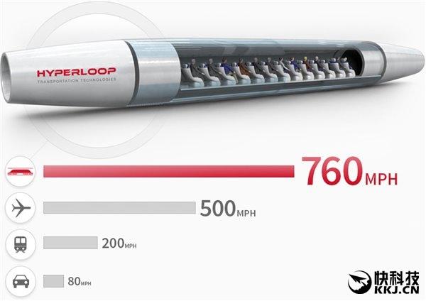 1126km/h!揭秘超级高铁:广州到北京1个小时