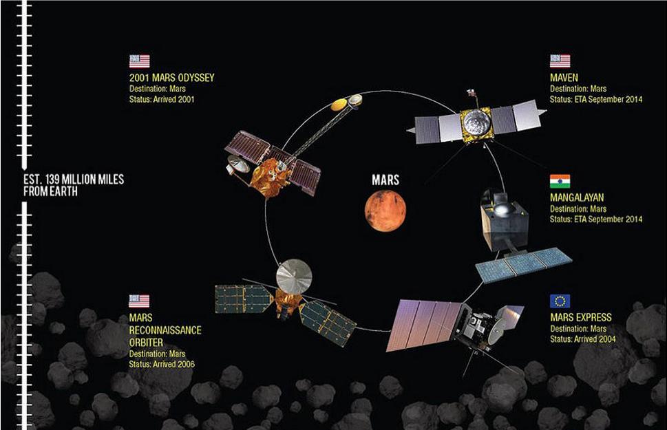 """研究人员绘太阳系""""交通图""""可知人类探测器位置"""