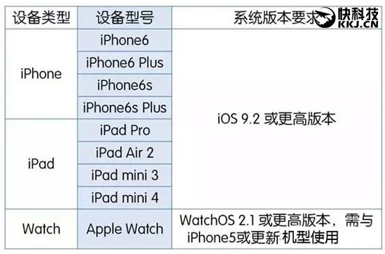 苹果Apple Pay中国正式上线! 剁手党准备好了吗