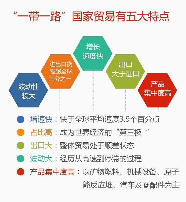 大数据分析:国家贸易里的重庆机遇