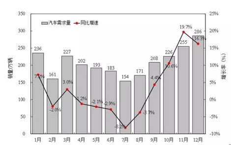 """徐长明:2015中国车市""""V""""字型走势背后"""