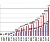 滑雪产业白皮书首发2015中国滑雪人次超1250万