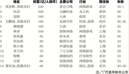 胡润发布白手起家富豪榜 科技业获压倒性胜利